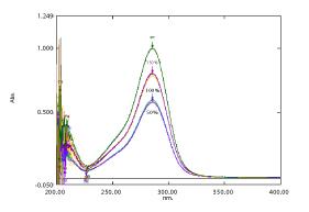 Method Development and Validation of Bosentan by Uv